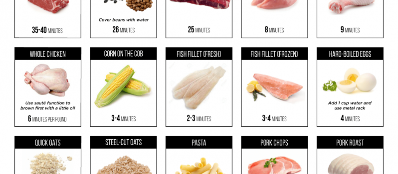 photograph about Instant Pot Cheat Sheet Printable titled This Printable Immediate Pot Cooking Instances Cheat Sheet Will